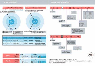ATEX klasifikácie elektro motory IEC