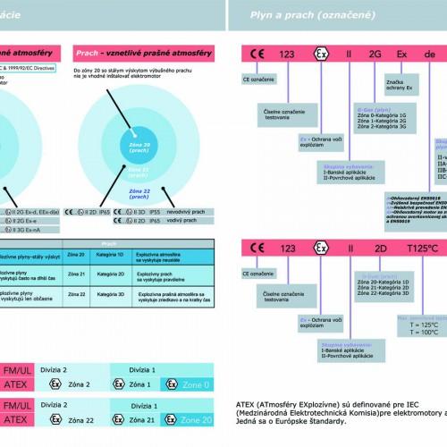 ATEX elektromotory IEC